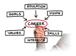 careerassessmentchart (2)